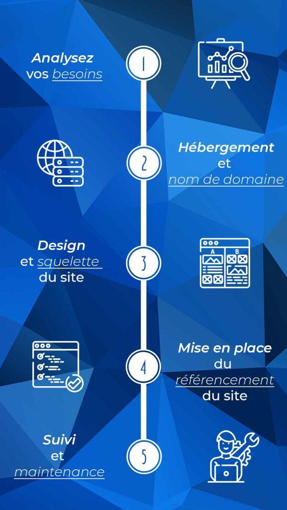 infographie coût site web site internet